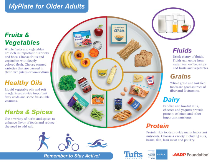 MyPlate for Older Adults healthy foods and nutrition recommendations